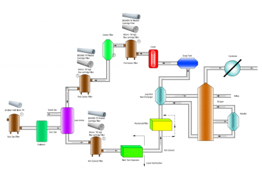 Effective Amine Filtration Solution to Solve Problem in Amine Sweetening