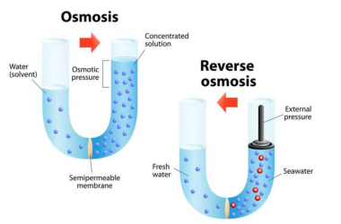 Introduction of Reverse Osmosis