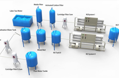 Filtration of sea water desalination