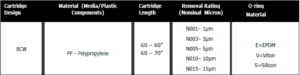 Back Wash Coated Resin String Woung Filter Order Information