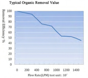 Carbon Block Water Filter