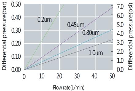 DeltaMax Hydrophilic PVDF Membrane Pleated