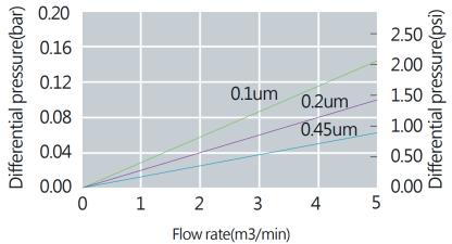 Hydrophobic PTFE Membrane Pleated