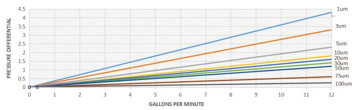 Proclean Meltblown cartridge filter