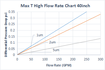 max T high flow rate chart 40