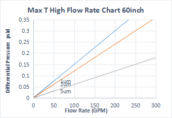 max T high flow rate chart 60INCH