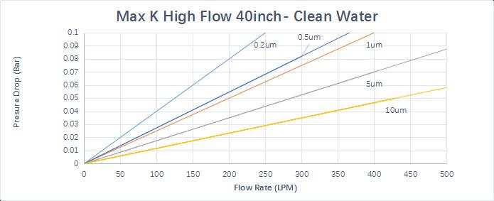 max-k flow rate