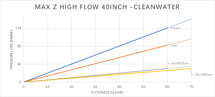 max-z flow rate