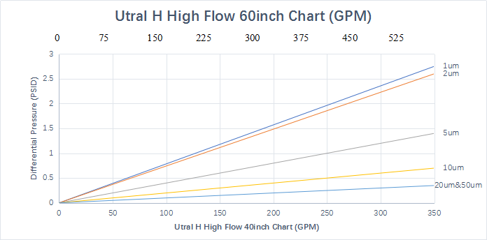 ultra-H Flow Rate