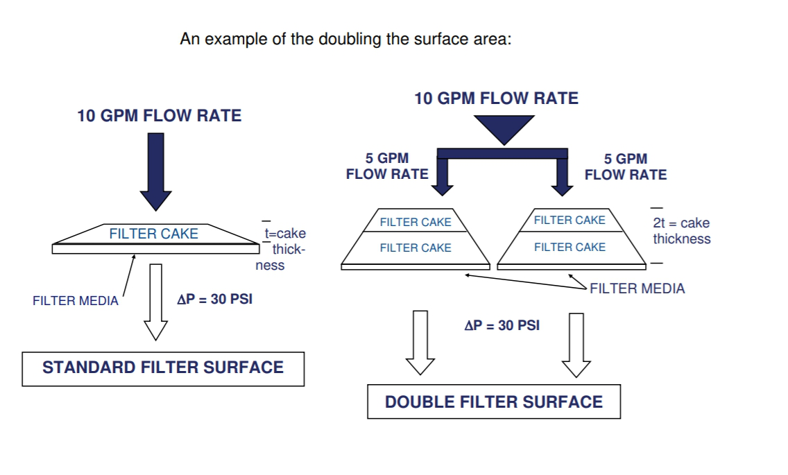 Why sometimes we need to decompose the flow rate capacity