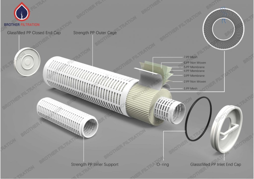 Max A High Flow Cartridge Filter