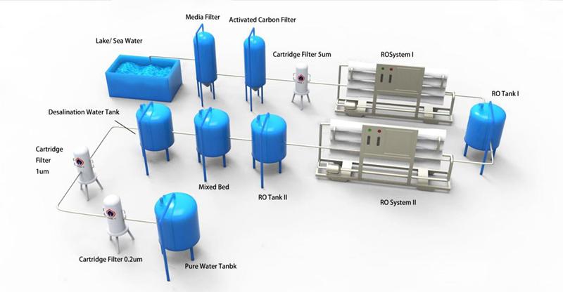 Process of sea water desalination