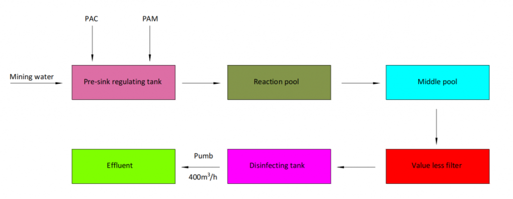 Flow Chart of Mining waste water treatment Process