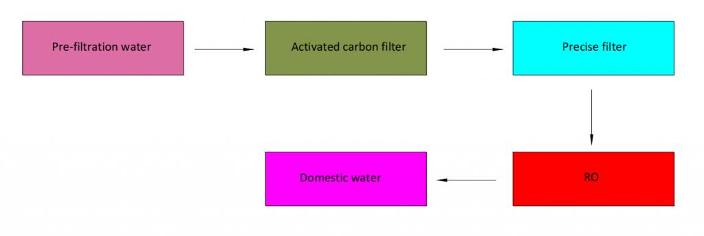 Flow Chart of Municipal Mining Water Filtration Process