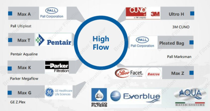 What is a High Flow Filter3
